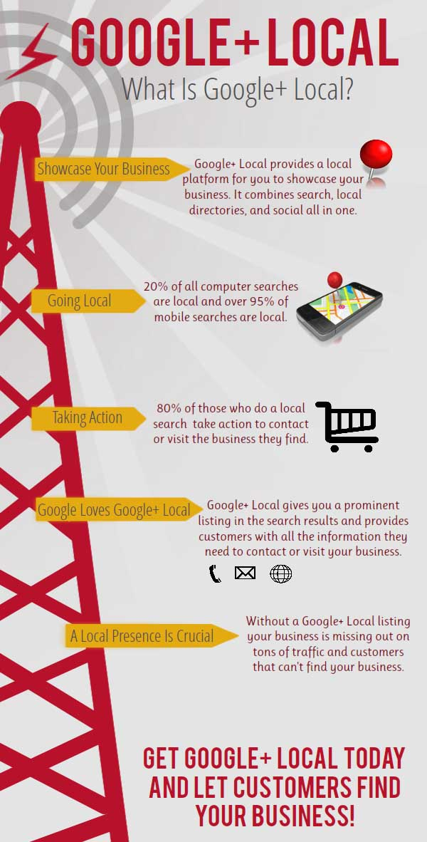 Google+ Local Marketing Infographic