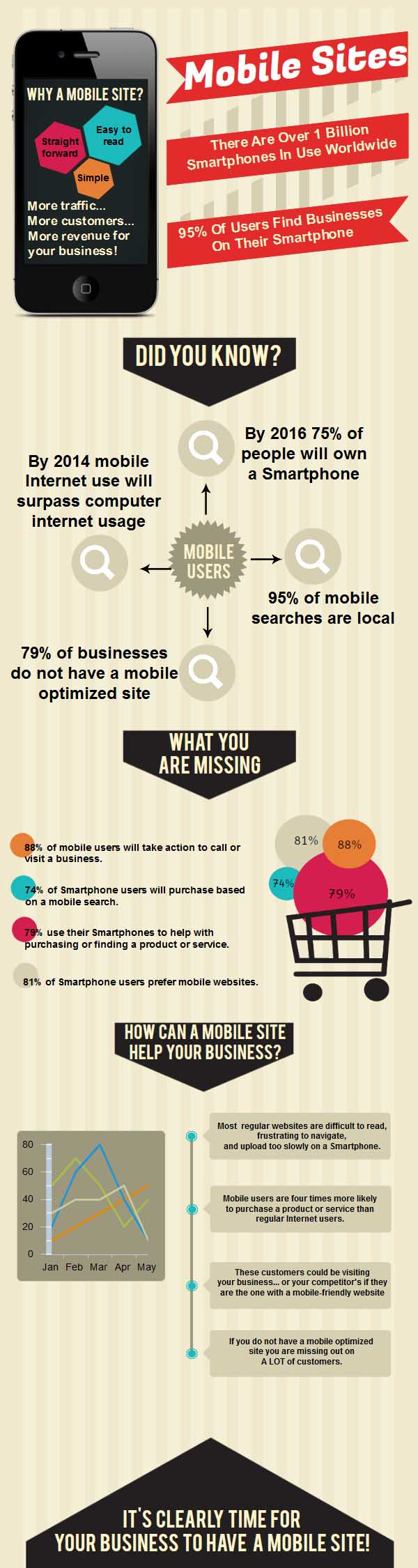 Why Build Mobile Websites Infographic
