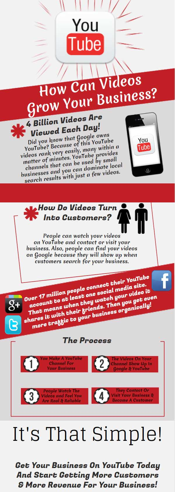 Why Use Video Marketing Infographic